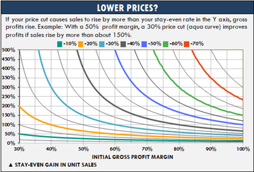 This Excel calc-plot chart helps you to make pricing decisions with the tip of your finger or a pencil.