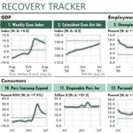Use this Excel dashboard to track 27 economic indicators of the United States' recovery from the Covid-19 recession.