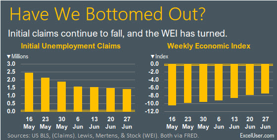 The 'Have We Bottomed Out?' bonus Excel chart.