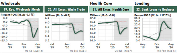 Excel Charts Showing Wholesale, Healthcare, and Lending After Covid-19