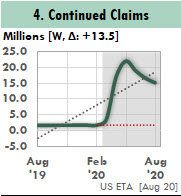 This Excel chart of Continued Claims shows a jump of 20 million claims when Covid-19 struck.