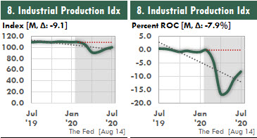 These two Excel charts show two ways to display the Industrial Production Index.