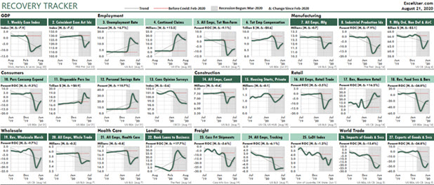This Excel Dashboard shows 27 economic measures that were heavily influenced by Covid-19.