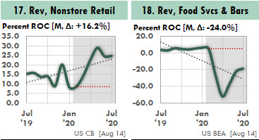 These Excel charts show how online sales jumped and restaurant sales fell after Covid-19.