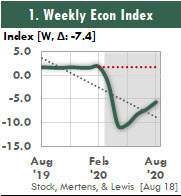 This Excel chart of the Weekly Economic Index shows the trend in the US GDP.