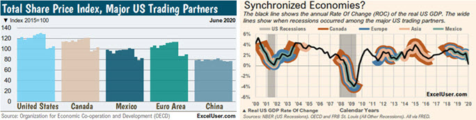 The share price index of the US's major partners and trends in their economies.