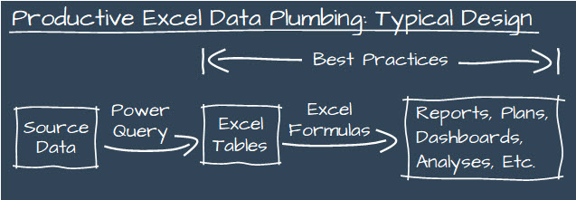 With productive Excel data plumbing, data flows from its source through Tables to reports, analyses, forecasts, and so on.