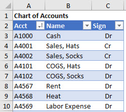 An Excel Table with a Chart of Accounts that contains the data needed for the Income Statement report.