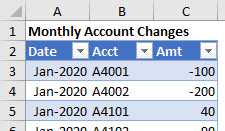 This Table with monthly changes by account serves as the data Table for our Excel formulas.