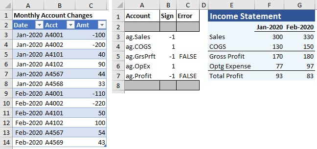 The formulas in this income statement return data directly from the Table of data on the left. To illustrate, the value of 300 in cell F3 is the sum of cells C3 and C4 in the Table. Because the natural sign of these accounts is a Credit, the formula in cell F3 also changes the sign to a positive number for this report.