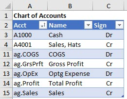 The Chart of Accounts includes the Account Groups, which work about like normal accounts in Excel formulas.