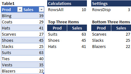 We can return the top- and bottom-3 sales results by entering 3 in the RowsDisp cell.