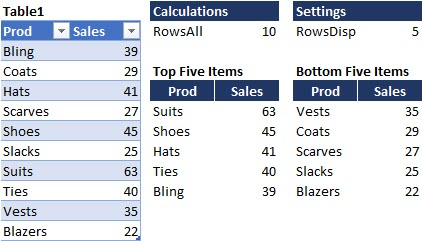 We can use the INDEX function to return the top- and bottom-5 results from a sorted table.