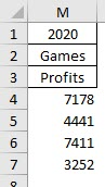 The results after using INDEX to select a column in an array returned by Excel's FILTER function.