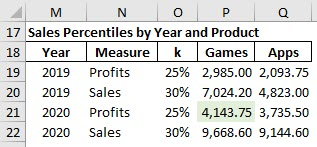 This percentile table relies on the PERCENTILE.INC, INDEX, MATCH, and FILTER arguments.