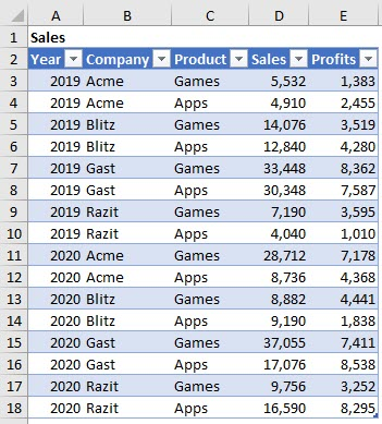This table, with sales by company and product, will allow us to calculate percentiles.