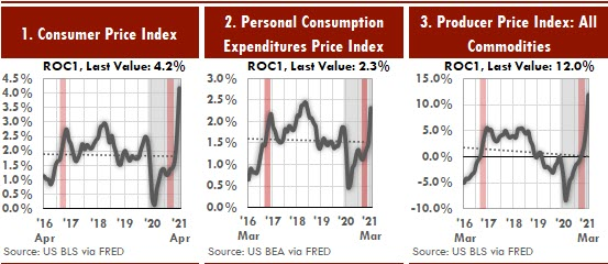 These three Excel charts show inflation or growth one year after a skewed measure of performance.