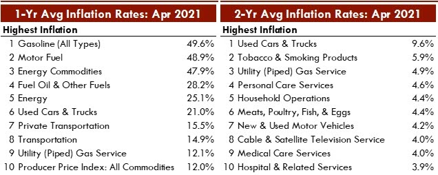 This Excel table shows the areas of consumer spending with the top-ten rates of inflation, as measured against both the prior year. and the month two years ago.