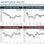 Update this Excel dashboard with 15 key US mortgage interest rates every business day, with one command. Each chart shows 71 days of rates.