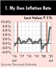 This chart uses a personal market basket of purchased goods to calculate and track a personal inflation rate.