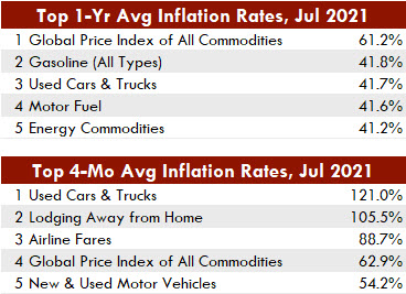 Inflations rate can vary significantly, depending on which time span we choose. Here, we have one time span of one year and another of four months.