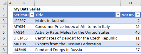 The formulas in column D return the row index number for the country found in its row in column C.