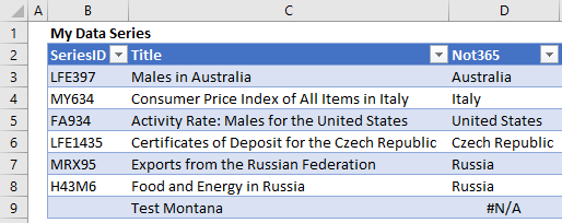 The formulas in the Not365 column use an enhanced INDEX-MATCH formula to find the name of the country we need.