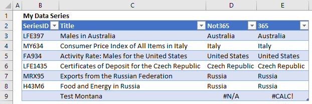 The formulas that use the FILTER function return the same results as the formulas that use INDEX-MATCH.